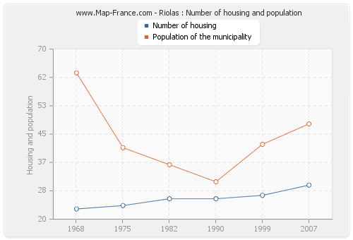 Riolas : Number of housing and population