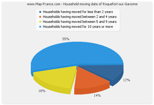 Household moving date of Roquefort-sur-Garonne