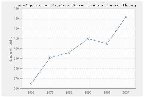 Roquefort-sur-Garonne : Evolution of the number of housing
