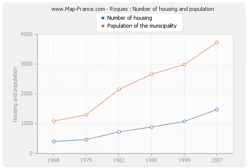 Roques : Number of housing and population