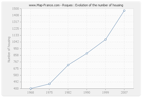 Roques : Evolution of the number of housing