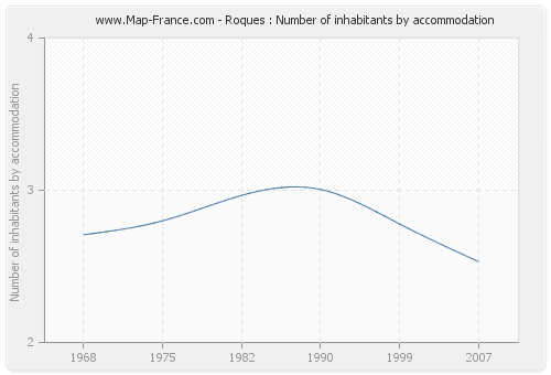 Roques : Number of inhabitants by accommodation