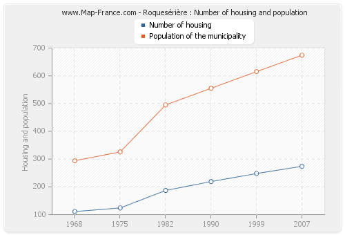 Roquesérière : Number of housing and population