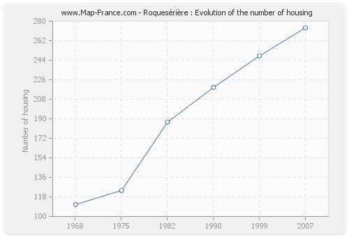 Roquesérière : Evolution of the number of housing