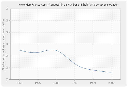 Roquesérière : Number of inhabitants by accommodation