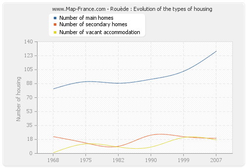 Rouède : Evolution of the types of housing