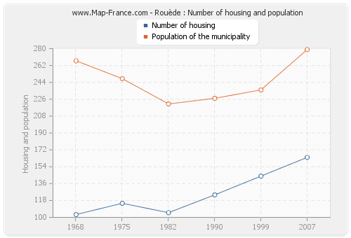 Rouède : Number of housing and population