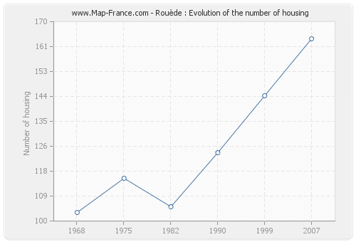 Rouède : Evolution of the number of housing
