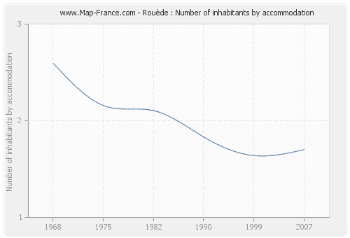 Rouède : Number of inhabitants by accommodation