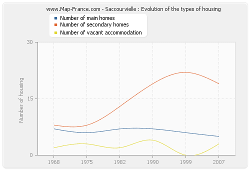 Saccourvielle : Evolution of the types of housing