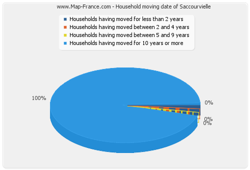 Household moving date of Saccourvielle
