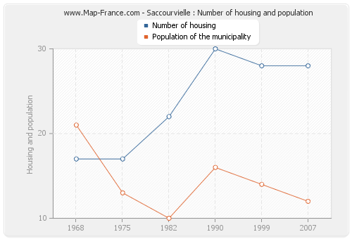 Saccourvielle : Number of housing and population