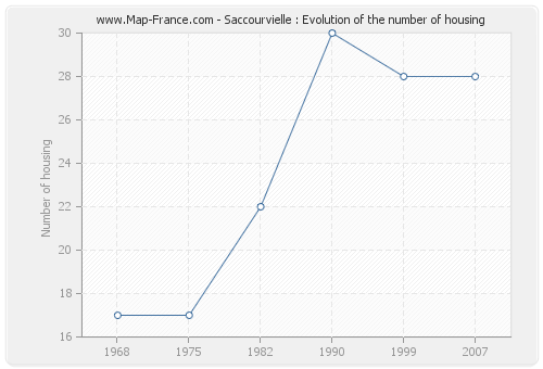 Saccourvielle : Evolution of the number of housing