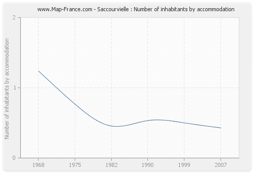 Saccourvielle : Number of inhabitants by accommodation