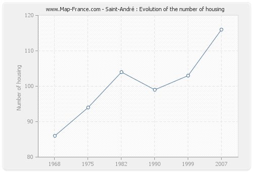 Saint-André : Evolution of the number of housing