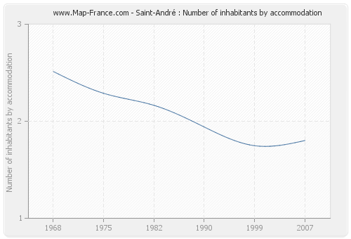 Saint-André : Number of inhabitants by accommodation