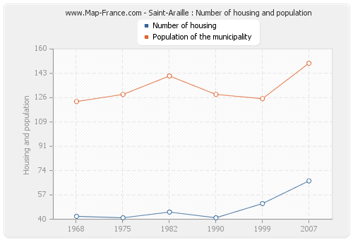 Saint-Araille : Number of housing and population