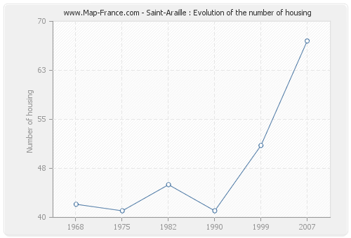 Saint-Araille : Evolution of the number of housing