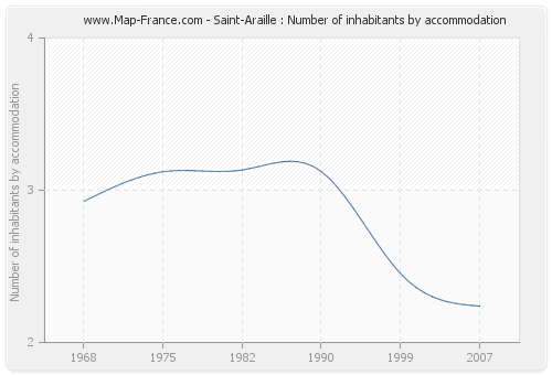 Saint-Araille : Number of inhabitants by accommodation