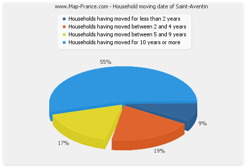 Household moving date of Saint-Aventin