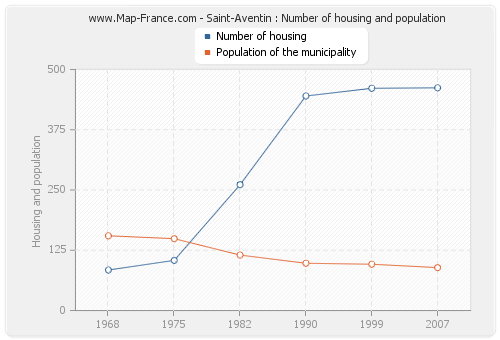 Saint-Aventin : Number of housing and population