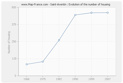 Saint-Aventin : Evolution of the number of housing