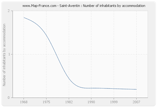 Saint-Aventin : Number of inhabitants by accommodation