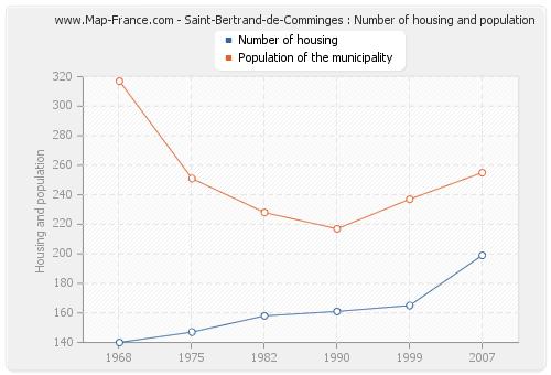 Saint-Bertrand-de-Comminges : Number of housing and population