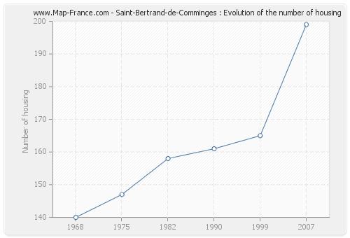 Saint-Bertrand-de-Comminges : Evolution of the number of housing