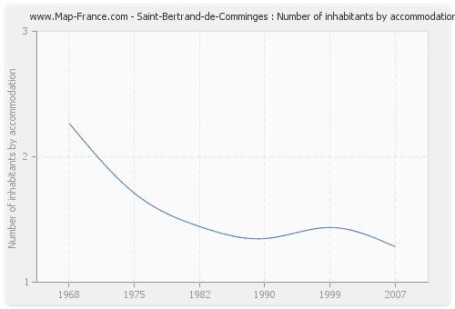 Saint-Bertrand-de-Comminges : Number of inhabitants by accommodation