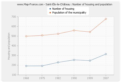 Saint-Élix-le-Château : Number of housing and population