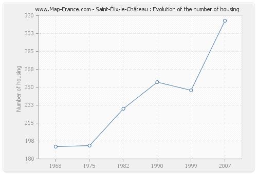 Saint-Élix-le-Château : Evolution of the number of housing