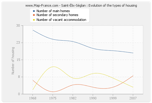 Saint-Élix-Séglan : Evolution of the types of housing