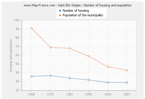 Saint-Élix-Séglan : Number of housing and population