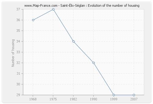 Saint-Élix-Séglan : Evolution of the number of housing
