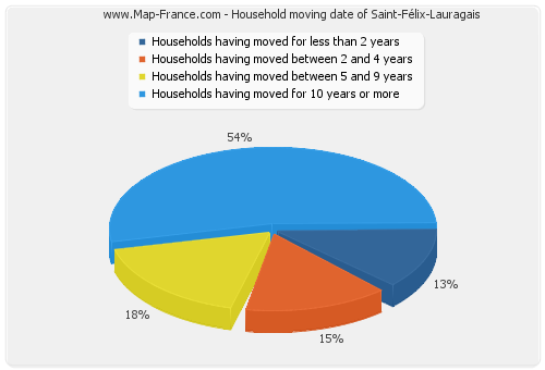 Household moving date of Saint-Félix-Lauragais