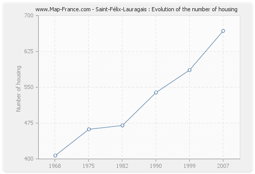 Saint-Félix-Lauragais : Evolution of the number of housing