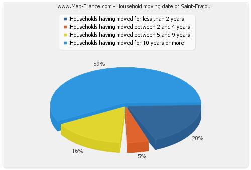 Household moving date of Saint-Frajou