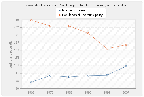 Saint-Frajou : Number of housing and population