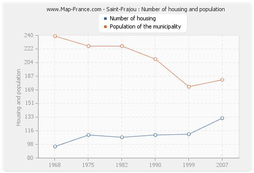 Saint-Frajou : Number of housing and population