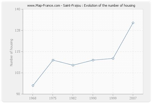 Saint-Frajou : Evolution of the number of housing