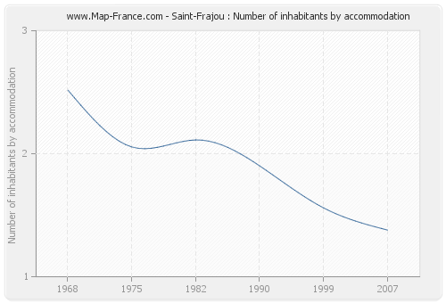 Saint-Frajou : Number of inhabitants by accommodation