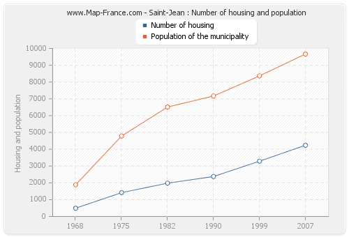 Saint-Jean : Number of housing and population