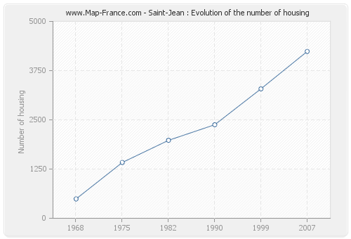 Saint-Jean : Evolution of the number of housing