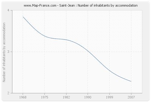 Saint-Jean : Number of inhabitants by accommodation