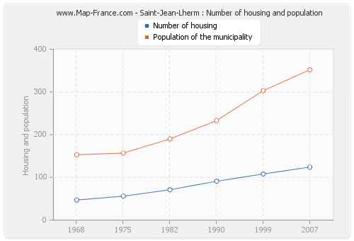 Saint-Jean-Lherm : Number of housing and population