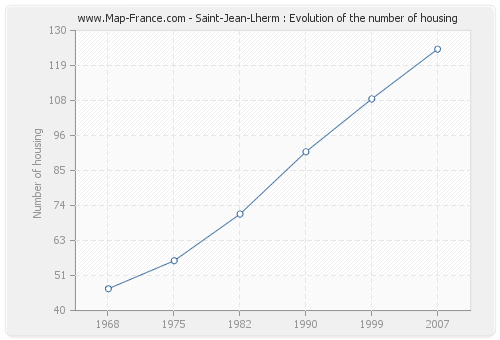 Saint-Jean-Lherm : Evolution of the number of housing