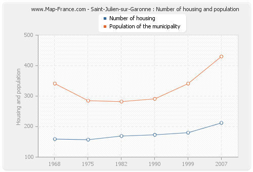 Saint-Julien-sur-Garonne : Number of housing and population