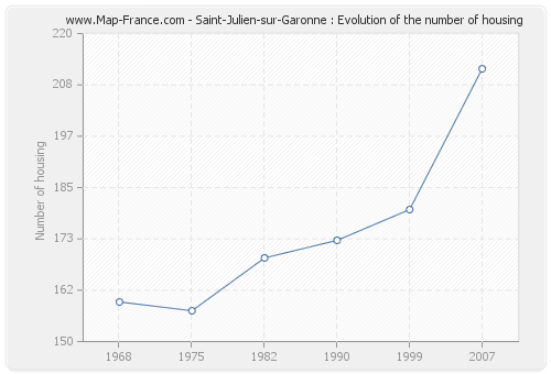 Saint-Julien-sur-Garonne : Evolution of the number of housing