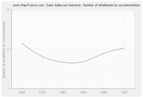 Saint-Julien-sur-Garonne : Number of inhabitants by accommodation